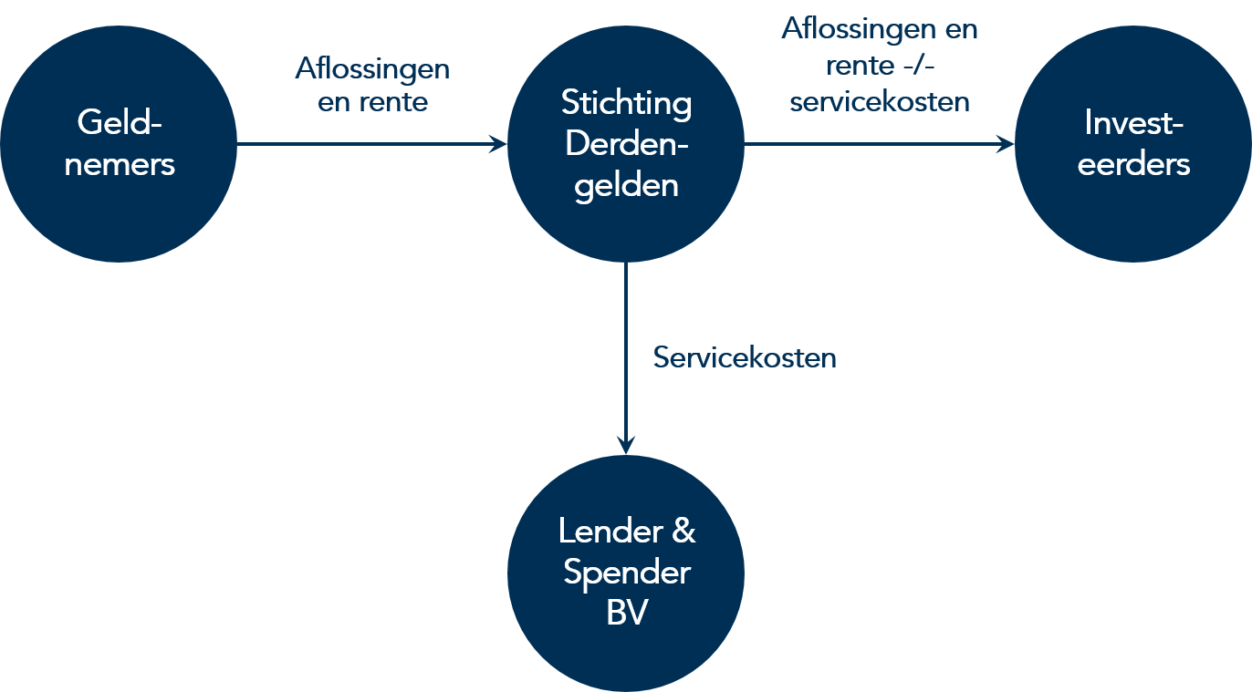 Stichting Derdengelden Lender & Spender